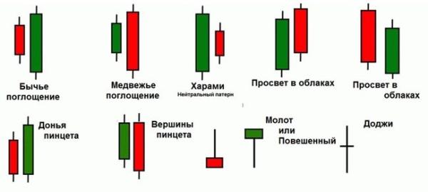 добавлением определяем корекционную свечку на графике любое другое