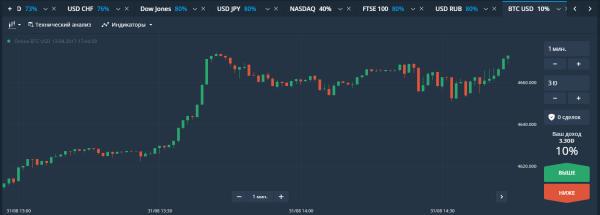Симулятор торговли на бирже стратегия бинарных опционов больше 70