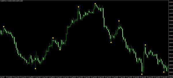 Форекс индикатор пики и впадины форекс официальный сайт курс валют сейчас онлайн