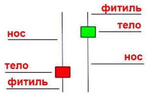 Индикатор Пин-баров BSU для бинарных опционов
