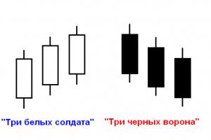 Стратегия «Три свечи» для бинарных опционов
