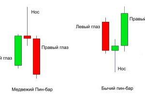 Стратегия «Пин-бары» для бинарных опционов
