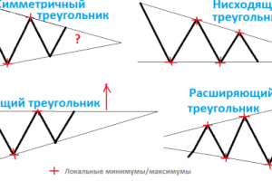 Фигуры для торговли на бинарных опционах