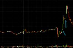 Торговля на бинарных опционах от уровней