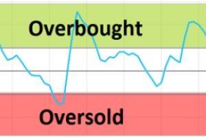 Индикатор CCI для бинарных опционов