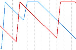 Индикатор Aroon up down для бинарных опционов