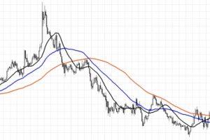 Стратегия «Скользящие средние» для бинарных опционов
