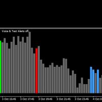 Индикатор Соник Р VSA для бинарных опционов