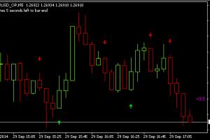 Индикаторы для торговли на бинарных опционов