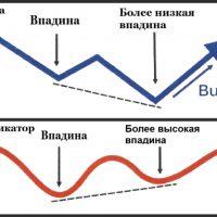 Дивергенция на бинарных опционах