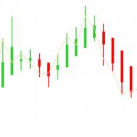 Индикаторы силы свеч для бинарных опционов