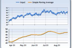 Sma индикатор для бинарных опционов андрей боровик бинарные опционы