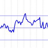 Настройки индикатора RSI для 5 минут